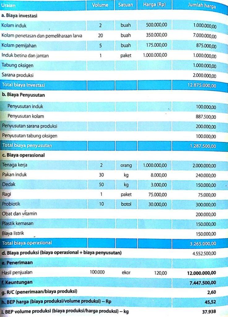 Analisa Usaha Pembenihan Ikan Lele Sangkuriang